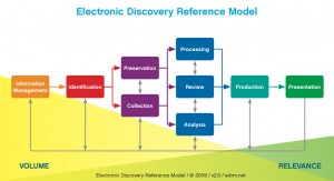 Electronic Discovery Reference Model (from EDRM.net)