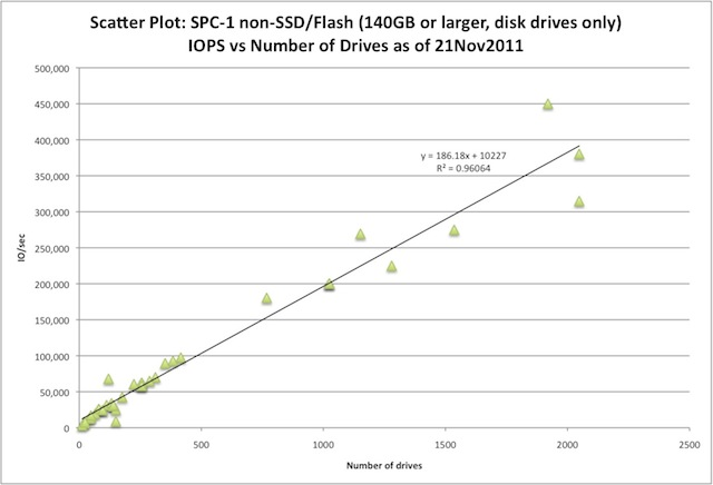 Scatter plot of SPC-1  IOPS against Spindle count, with linear regression line showing Y=186.18X + 10227 with R**2=0.96064