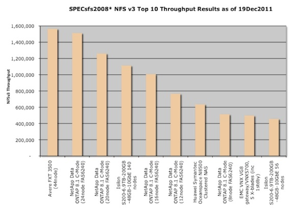 Column chart showing the top 10 NFS througput operations per second for SPECsfs2008