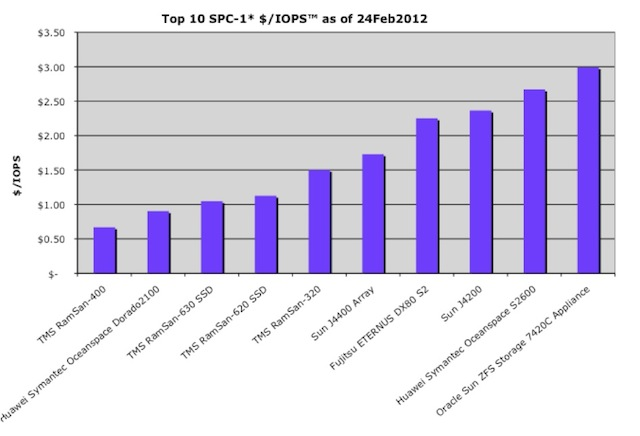 Column chart showing the top 10 economically performing systems for SPC-1