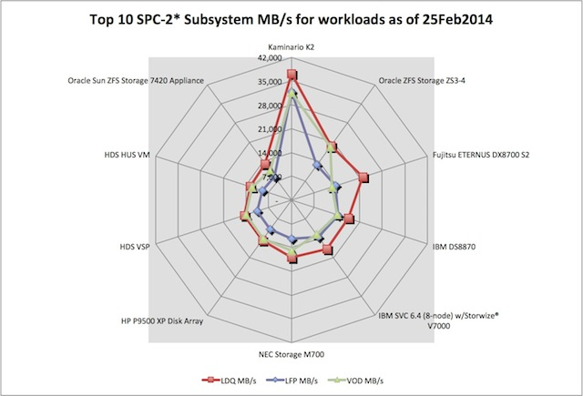 Spider chart top 10 SPC-1 MB/second broken out by workload LFP, LDQ and VOD