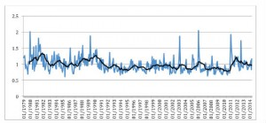 Time domain run chart showing protest intensity every month for the last 30 years, with running average