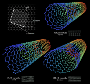 512px-Types_of_Carbon_Nanotubes