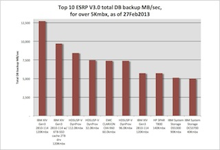 Bar chart, top 10 ESRP total database backup throughput storage systems with IBM XIV (twice), HDS USP-V (twice) and EMC CLARiiON among other SAN storage systems